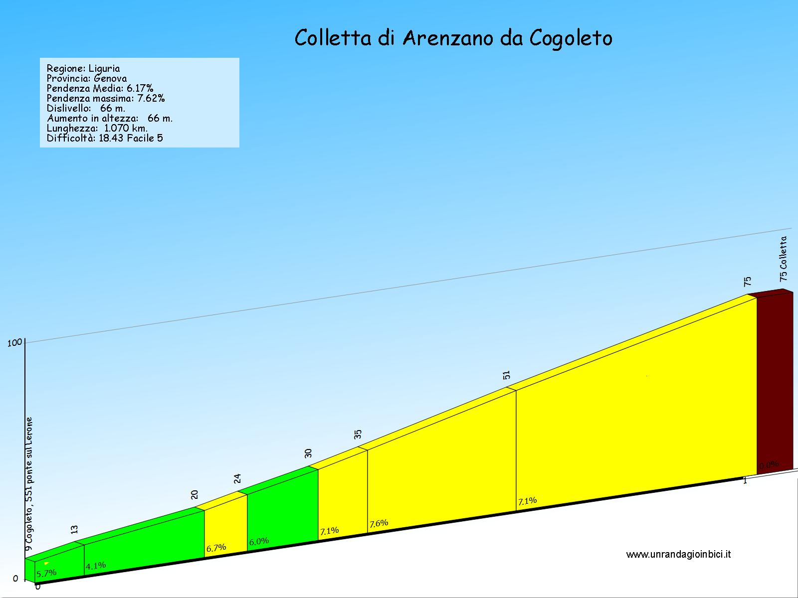 colletta-di-arenzano-da-cogoleto.png